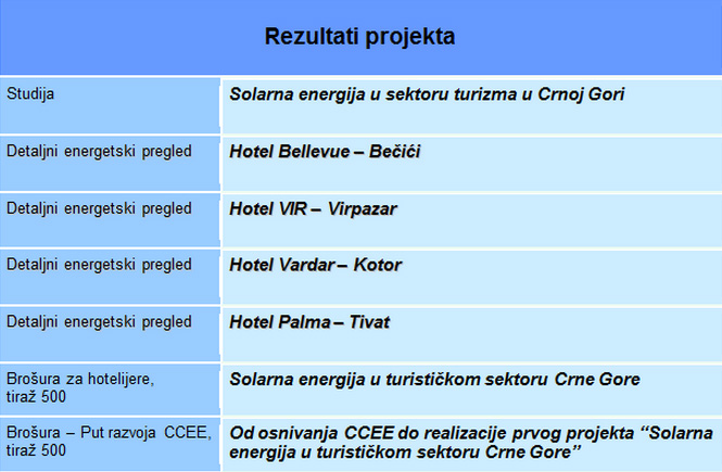 solterm-projekat2